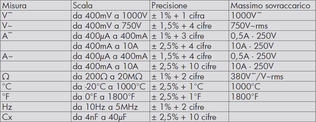 Valori accuratezza multimetro Top